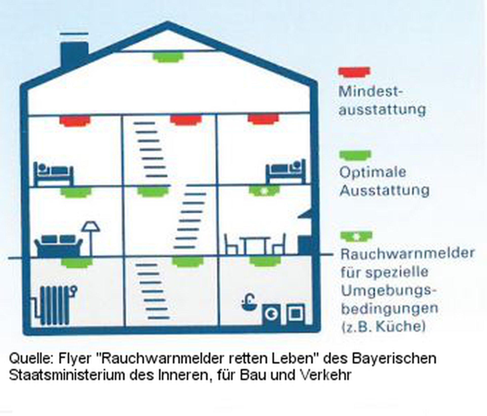 freiwillige feuerwehr wendelstein rauchmelderpflicht bayern. Black Bedroom Furniture Sets. Home Design Ideas